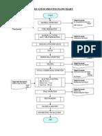 Basic Fabrication Process Flowchart