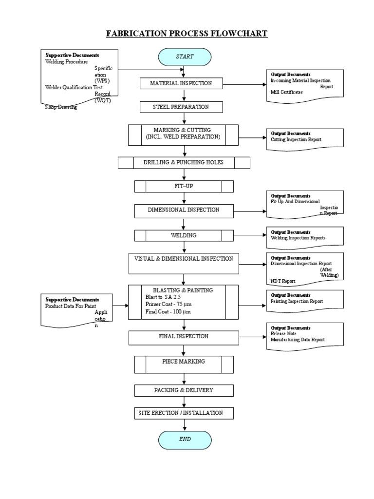 Basic Fabrication Process Flowchart | Metal Fabrication | JoiningScribd