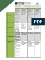Matriz de valoración DP Compartir