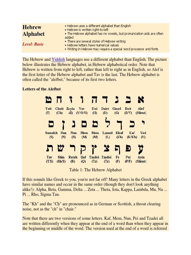Hebrew Alphabet | Alphabet | Western Calligraphy