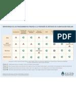 Cuadro de procedimientos previos para la prescripción de métodos anticonceptivos
