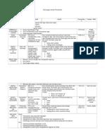 Rancangan Harian Anggota Badan (Kepala)