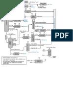 Refinery Flow
