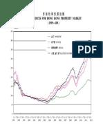 HK Property Index