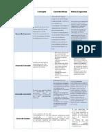 Cuadro Comparativo Entre Desarrollo Sostenible y Desarrollo Sustentable