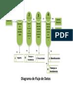 DFD Laboratorio