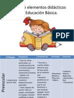 Cuadro de Elementos Didacticos de La Educacion Basica