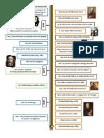 Cronología Histórica De La Salle y el Instituto
