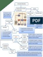 Mapa Conceptual Capitulo 15 DBA