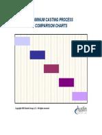 Aluminum Casting Process Comparison Charts    Austin Group LLC