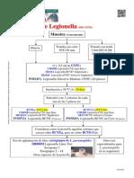 Analisis de Legionella ISO 11731