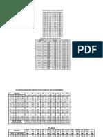 Tablas Especificaciones de Materiales