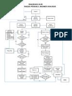 Diagram Alir Srpmk
