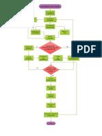 Flujograma investigación de mercados