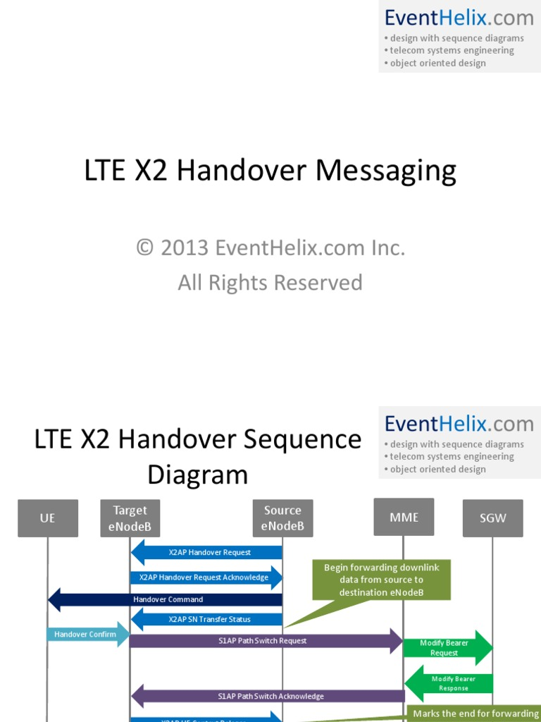 Lte X2 Handover Messaging Identifier Telecommunication System Engineering Diagrams