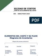 contabilizacindeloselementosdelcosto-121010203318-phpapp02