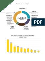 2014 Philippine National Budget
