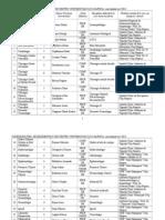 Coordonatori Rezidentiat 2012-Actualizat Octombrie 2013
