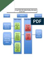 Problem of Practice Logic Model Final