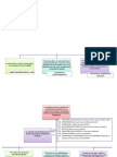 Mapa Conceptual Admins