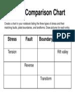 stress comparison chart
