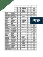 Hospital List