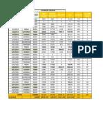 Sales Data Nad Analysis