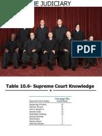 supreme court-ch10