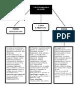 Poderes del Estado.doc