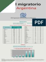Perfil Migratorio Argentina 2008