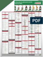 Tabela de aplicação para óleo Lubrificantes