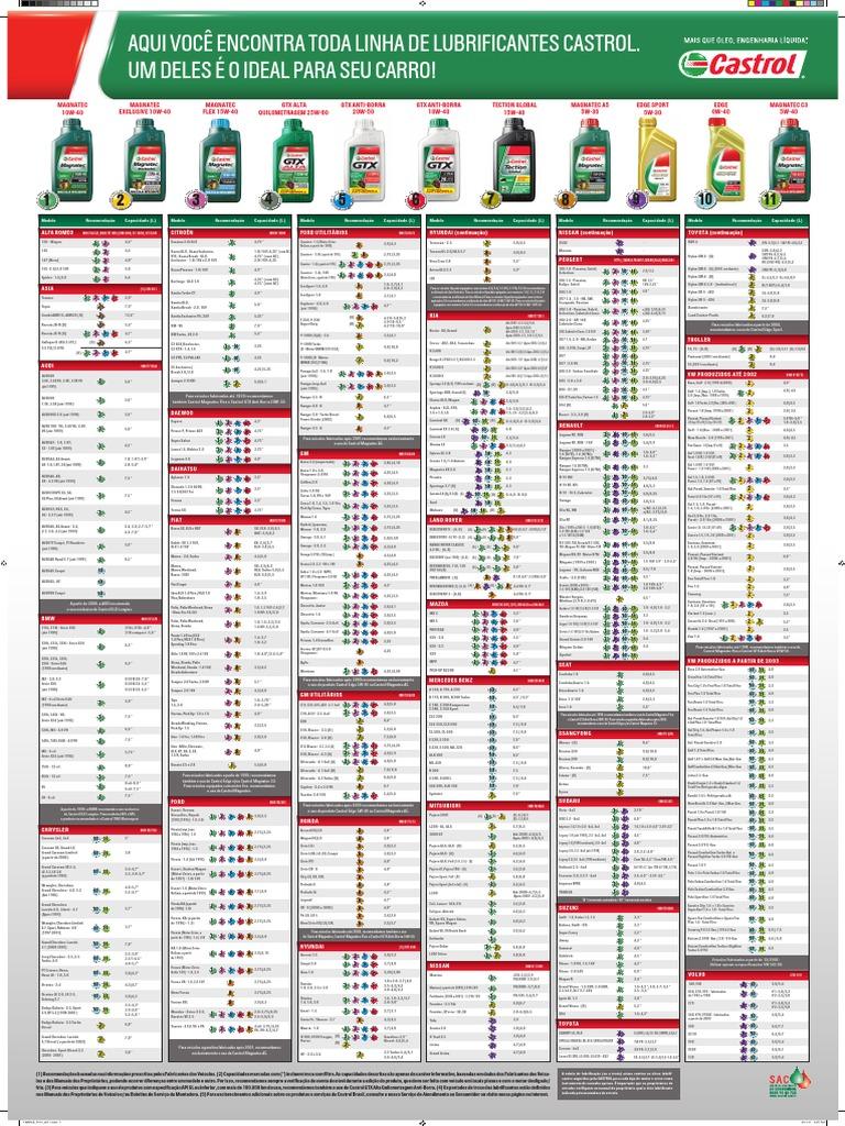 Tabela De Aplica 231 227 O Para 243 Leo Lubrificantes