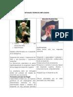 Piaget - Feuerstein