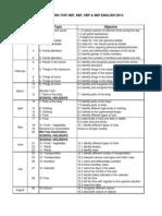 Scheme of Work English Pendidikan Khas