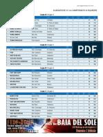 Dart Classifiche Squadre
