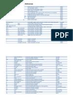 Autodesk Inventor - Keystroke References