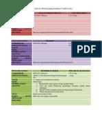 Rancangan Pengajaran Harian Tahun 2014