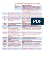 Sources of Various Vitamins
