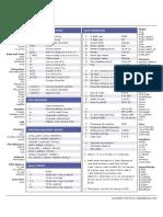 AddedBytes Cheat Sheets PHP-V1