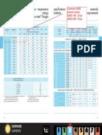 Conversion ASME Pressure Classes