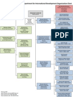 Department for International Development Organisation Chart