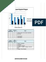 Sample Manpower Equipment Histogram