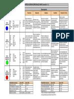 Ficha Técnica SAE 1020; 1045; 4140 y 4340.-