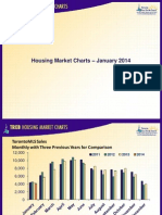 Toronto Housing Market Charts-January 2014
