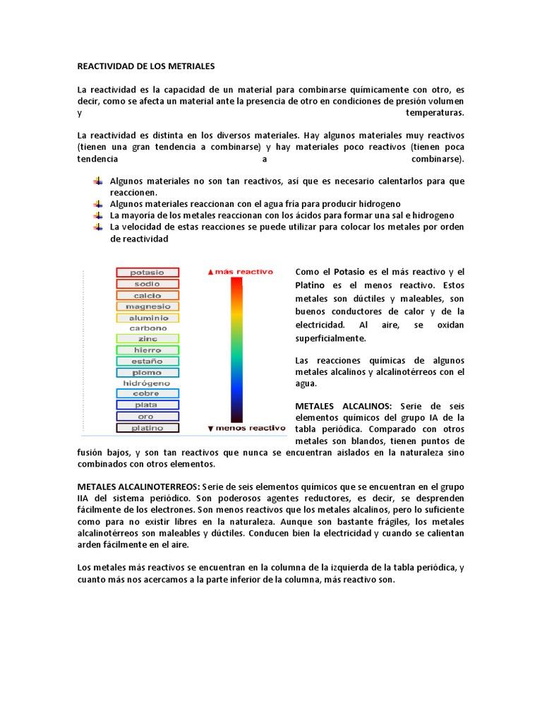 Reactividad de los materiales 2cx urtaz Images
