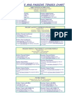 ACTIVE AND PASSIVE TENSES CHART.doc