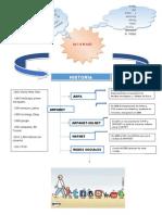 Mapa Conceptual Historia Del Internet
