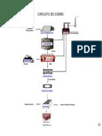 CCobre Diagrama de Flujo