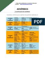 Adverbios Ingles - vestibular