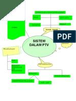 sistem ptv